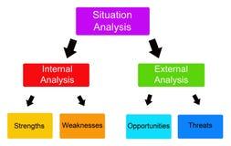 Situationsanalyse vektor abbildung