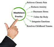 Benefits of Mindfulness Practice. Six Benefits of Mindfulness Practice royalty free stock image