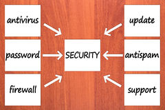 Six components of security Royalty Free Stock Photos