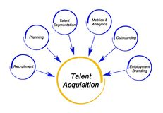 Talent Acquisition strategy. Six Components of Talent Acquisition strategy Stock Image