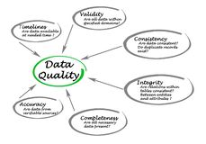 Requirements for Data Quality. Six requirements for Data Quality royalty free illustration