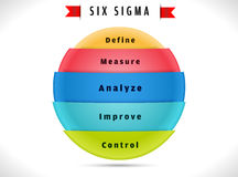 Six sigma, cycle indicating process improvement. Royalty Free Stock Images