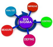 Six sigma DMAIC. Process for reducing faults and checking on delivery, steps Define, Measure, Analyze, Improve, Control in 3d render vector illustration