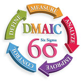 Six Sigma DMAIC Tools for Productivity with transparency background PNG File Optional. Define, Measure, Analyse, Improve, Control, DMAIC Six Sigma Tools with 3D royalty free illustration