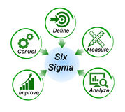 Six Sigma. Management diagram of Six Sigma stock illustration