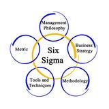 Six Sigma Methodology. Components of Six Sigma Methodology royalty free illustration