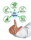 Six Sigma. Presenting Diagram of Six Sigma royalty free stock photography