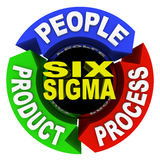 Six Sigma Principles - Circle Diagram. The three core principles of Six Sigma training and certification -- people, product and process -- written on arrows in a stock illustration