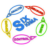 Six sigma process. Continuous six sigma process, DMAIC management strategy royalty free illustration