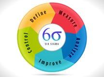 six sigmas, cycle indiquant l'amélioration de processus Photographie stock libre de droits