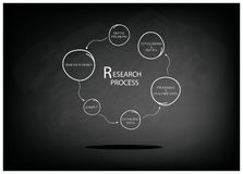 Six Step of Research Process on Chalkboard. Business and Marketing or Social Research Process, Six Step of Research Methods on Black Chalkboard Stock Illustration