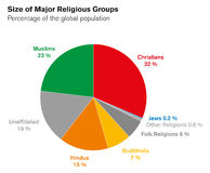 Size of major religiuos groups pie chart with percentages Stock Image