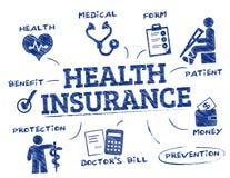 Sjukförsäkringbegreppsklotter stock illustrationer