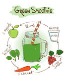 Sketch Green smoothie recipe. Hand drawn sketch illustration with Green smoothie. Including recipe and ingredients for restaurant or cafe. Healthy lifestyle royalty free illustration