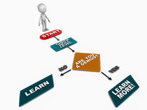 Learn more. Skill based learning, 3d man standing at start of a flowchart which leads to learning at any skill level, emphasizing the need to learn even if you Stock Image
