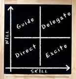 Skill Versus Will Matrix on Chalkboard. Will versus skill matrix on square blackboard with wooden frame. This matrix is used to assess employee's skill and Royalty Free Stock Image