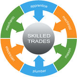 Skilled Trades Word Circles Concept Stock Images