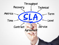 SLA. Concept sketched on screen royalty free stock photo