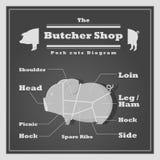 Slaktaren för diagrammet för grisköttsnitt shoppar bakgrund Fotografering för Bildbyråer
