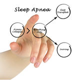 Sleep Apnea. Presenting diagram of Sleep Apnea Royalty Free Stock Photos