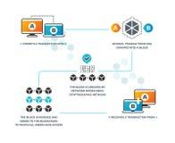 Slim contract Hoe het slimme contractenwerk in blockchain met cryptocurrency Bedrijfsvoorzien van een netwerk, digitale bevestigi royalty-vrije illustratie