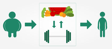 Slimming process. Schematic slimming process. Healthy lifestyle with a balanced diet and physical exercise Stock Image