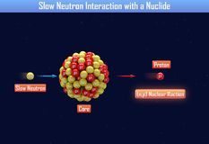 Slow Neutron Interaction with a Nuclide. 3d illustration Stock Photos