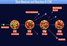 Slow Neutron and Reaction U-238. 3d illustration Royalty Free Stock Images