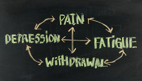 Smärta, trötta ut, tillbakadragande, och fördjupningen cyklar Arkivfoto