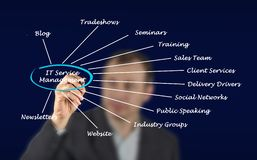 Small Business Touch Points. Man presenting Small Business Touch Points Royalty Free Stock Photo