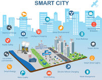 Smart city concept and internet of things. Smart city concept with different icon and elements. Modern city design with future technology for living