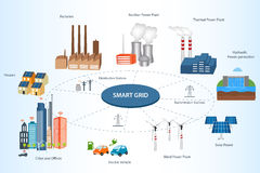 Smart City and Smart Grid concept. Smart Grid concept Industrial and smart grid devices in a connected network. Renewable Energy and Smart Grid Technology Smart