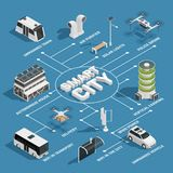 Smart City Technology Isometric Flowchart Stock Photos