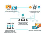 Smart contract. How smart contracts work in blockchain with cryptocurrency. Business networking, digital validation royalty free illustration