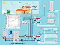 Smart energy-saving heating system with outdoor reset control. Stock Photos