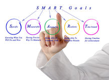 SMART goals Royalty Free Stock Photo
