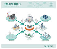 Smart grid and power supply. Smart grid network, power supply and renewable resources infographic with isometric buildings Royalty Free Stock Photo