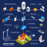 Smart Home  Automation Isometric Infographic Poster Stock Photography