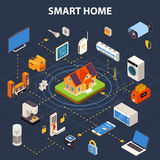 Smart Home Flowchart  Isometric POster Stock Photography