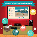 Smart home. Infographic concept of smart house technology system Stock Photos