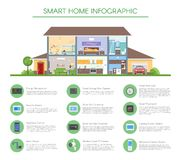 Smart home infographic concept vector illustration. Detailed modern house interior in flat style. Stock Image