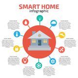 Smart Home Infographic. Vector illustration Stock Photography