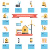 Smart Home Infographics Royalty Free Stock Photos