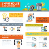 Smart house infographic presentation poster. Smart house remote power control and reliable protection safety systems organizing infographic presentation poster Royalty Free Stock Photos