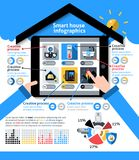 Smart House Infographics Royalty Free Stock Image