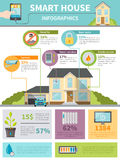 Smart House Infographics Stock Photos