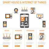 Smart House and internet of things Royalty Free Stock Photos