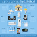 Smart House and internet of things Royalty Free Stock Photo