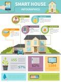 Smart hus Infographics stock illustrationer