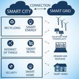 Smart raster och Smart stad Arkivbild